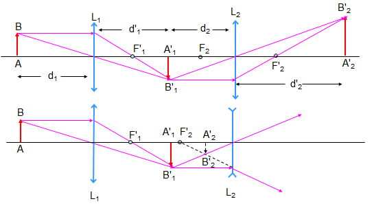 Hệ hai thấu kính đồng trục ghép cách nhau