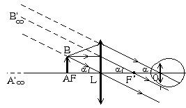Góc trông ảnh (góc nhìn ảnh) α qua thấu kính