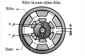Sơ đồ máy phát điện một pha có 3 cặp cực.