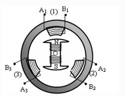Sơ đồ cấu tạo máy phát điện xoay chiều ba pha