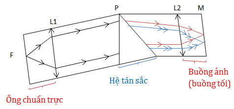 Máy quang phổ lăng kính