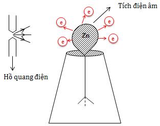 Thí nghiệm của Héc về hiện tượng quang điện