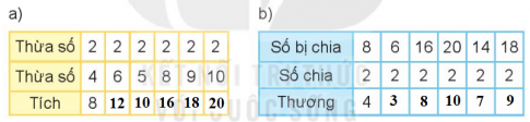 [Kết nối tri thức và cuộc sống] Giải toán 2 bài 43: Bảng chia 2