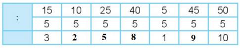 [Kết nối tri thức và cuộc sống] Giải toán 2 bài 44: Bảng chia 5