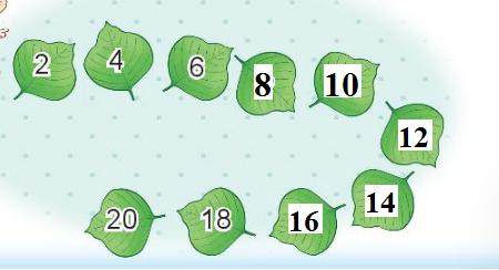 [Kết nối tri thức và cuộc sống] Giải toán 2 bài: Bảng nhân 2