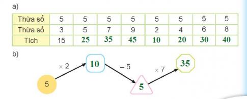 [Kết nối tri thức và cuộc sống] Giải toán 2 bài 40: Bảng nhân 5