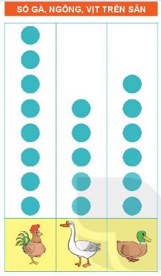 [Kết nối tri thức và cuộc sống] Giải toán 2 bài 65: Biểu đồ tranh