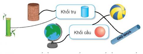 [Kết nối tri thức và cuộc sống] Giải toán 2 bài 46: Khối trụ, khối cầu