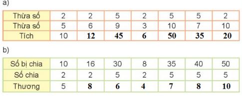 [Kết nối tri thức và cuộc sống] Giải toán 2 bài 75: Ôn tập chung