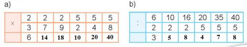 [Kết nối tri thức và cuộc sống] Giải toán 2 bài 71: Ôn tập phép nhân, phép chia
