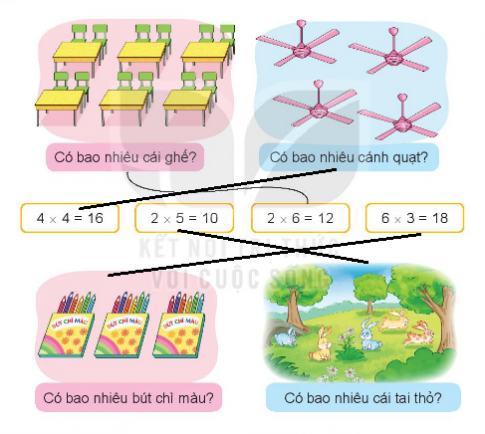 [Kết nối tri thức và cuộc sống] Giải toán 2 bài: Phép nhân