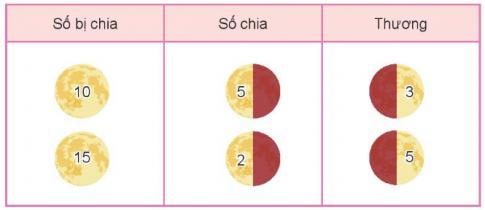 [Kết nối tri thức và cuộc sống] Giải toán 2 bài: Số bị chia, số chia, thương