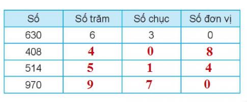 [Kết nối tri thức và cuộc sống] Giải toán 2 bài 51: Số có ba chữ số