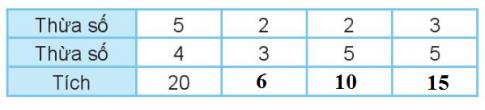 [Kết nối tri thức và cuộc sống] Giải toán 2 bài: Thừa số, tích