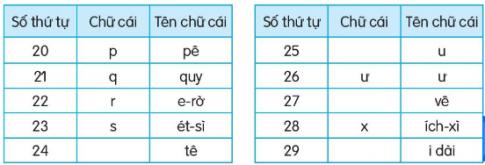 Sắp xếp tên các bạn dưới đây theo thứ tự bảng chữ cái