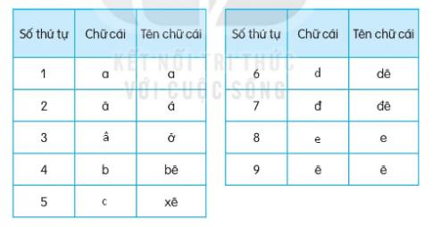 Tìm những chữ cái còn thiếu trong bảng. Học thuộc bảng chữ cái.
