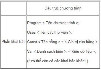 Bảng 1. Cấu trúc chương trình của khai báo biến