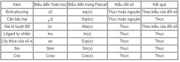 Bảng 2. Một số hàm chuẩn thường dùng