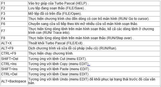 Bảng 1. Một số phím chức năng trong Turbo Pascal