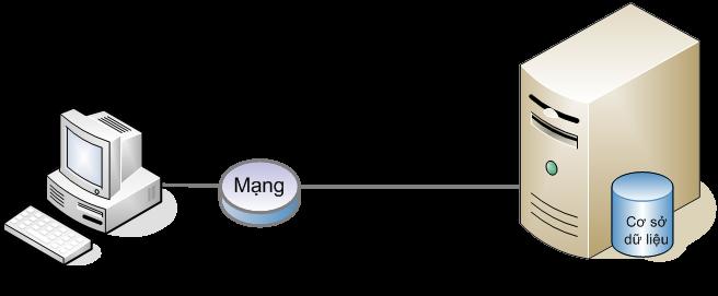 Hình 1. Mô hình khách - chủ