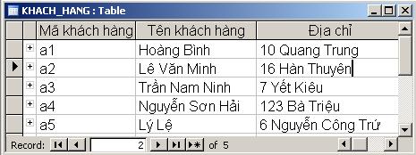 Hình 1. Bảng danh sách các khách hàng