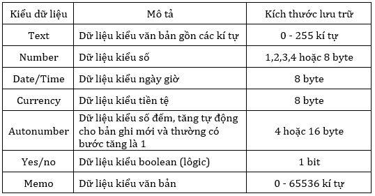 Bảng 1. Một số kiểu dữ liệu thường dùng trong Access