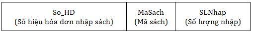 Bảng 7. Quản lí các hóa đơn nhập sách