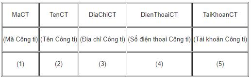 Bảng 3. CONGTI (quản lí các công ti cung cấp hàng)