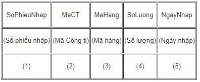 Bảng 4. PHIEUNHAP (quản lí các phiếu nhập hàng vào kho)