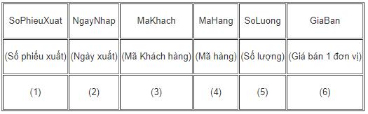 Bảng 5. PHIEUXUAT (quản lí các phiếu xuất hàng ra khỏi kho giao cho khách)