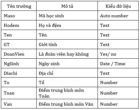 Bảng 1. Bảng HOC_SINH