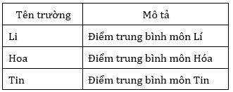 Bảng 2. Các trường Li, Hoa và Tin