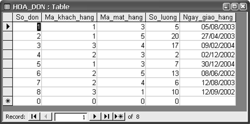 b) Dữ liệu nguồn của bảng HOA_DON