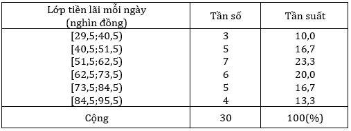 Bảng 3: Bảng phân bố tần số và tần suất ghép lớp.