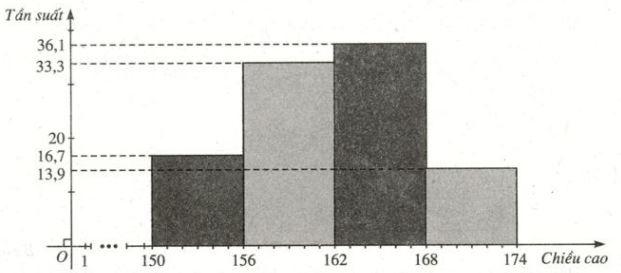 Biểu đồ tần suất hình cột về chiều cao (cm) của 36 học sinh