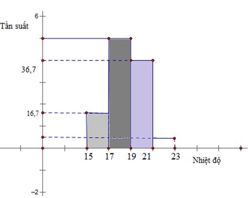 Biểu đồ hình cột thể hiện nhiệt độ trung bình của thành phố Vinh.