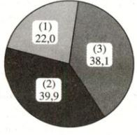 Biểu đồ cơ cấu giá trị sản xuất công nghiệp trong nước năm 1999 theo thành phần kinh tế