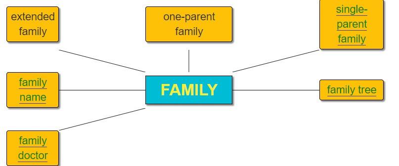 Unit 1 The Generation Gap Vocabulary