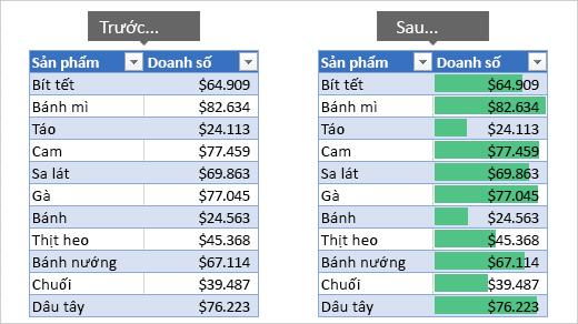 Thanh dữ liệu (Data Bars)