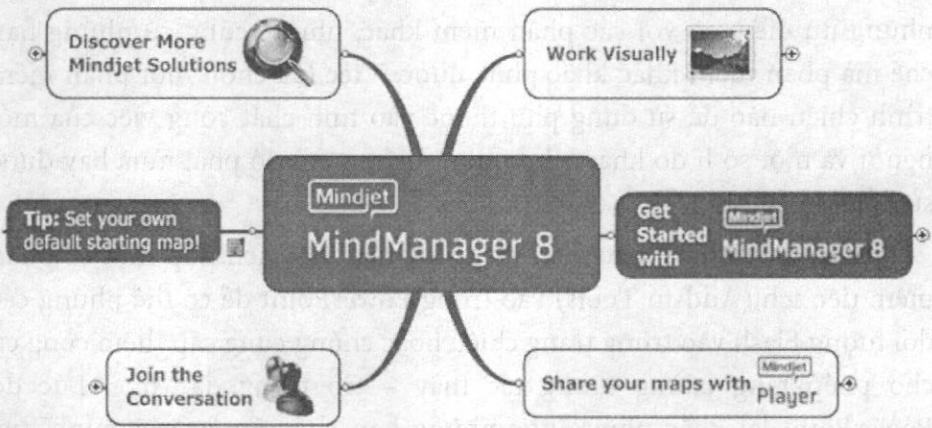 Những ưu điểm chính của MindManager