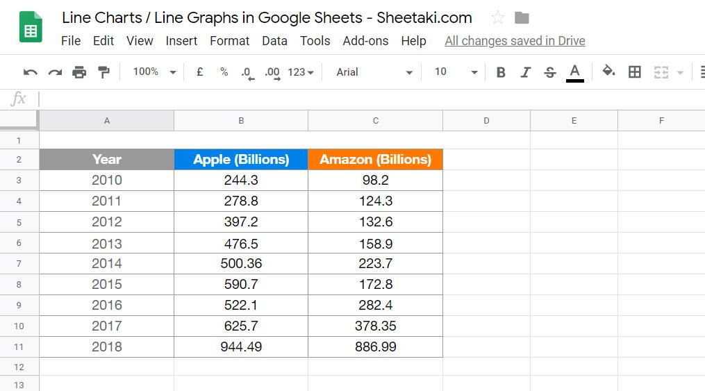 Dữ liệu doanh thu của Apple và Amazon