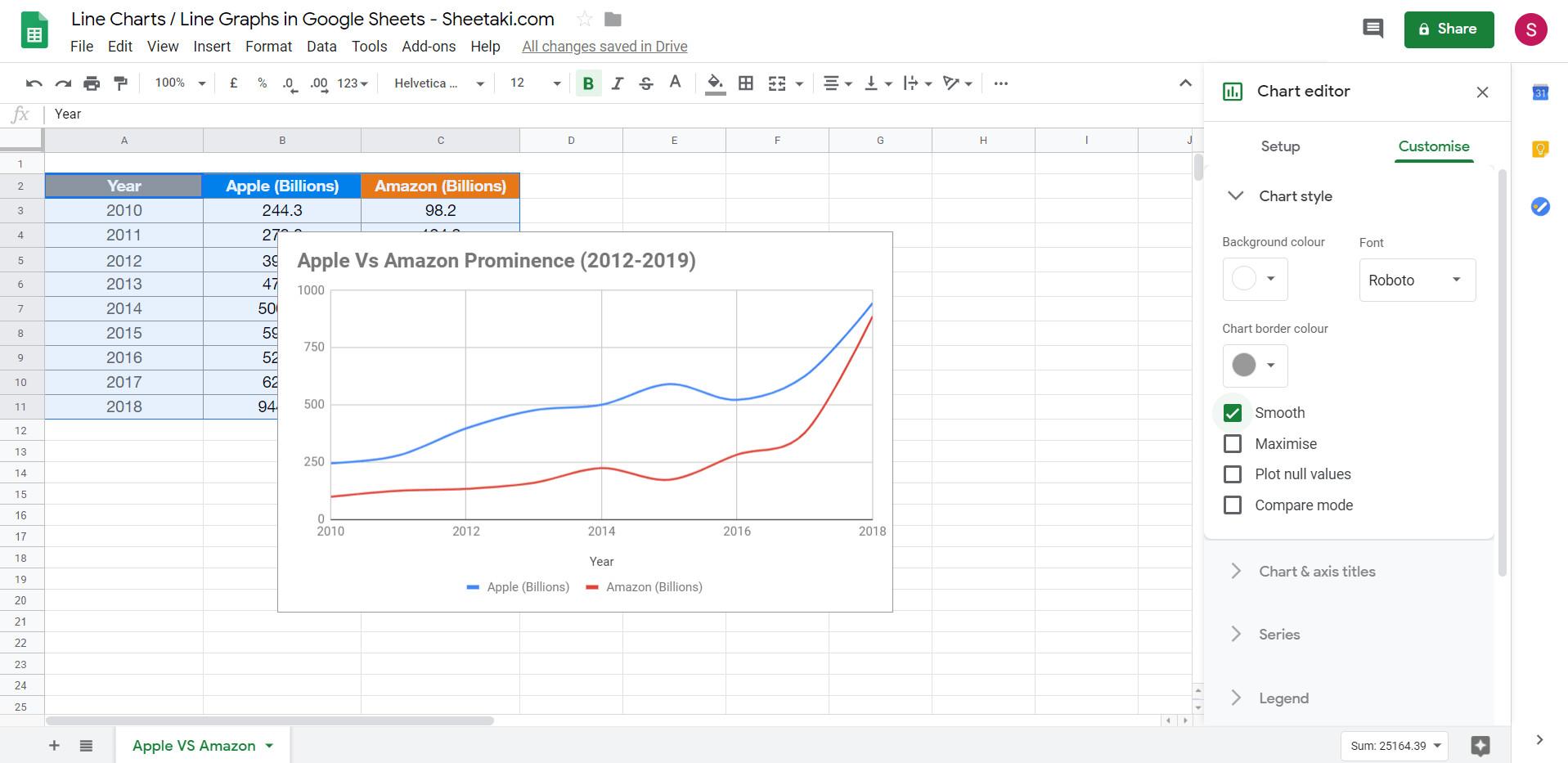Format biểu đồ đường line trong Google Sheets