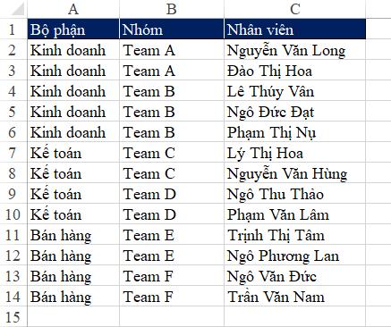 Phân cấp bậc các danh sách theo combobox