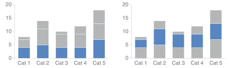 Hình 1 So sánh 2 dạng mục trong biểu đồ cột chồng