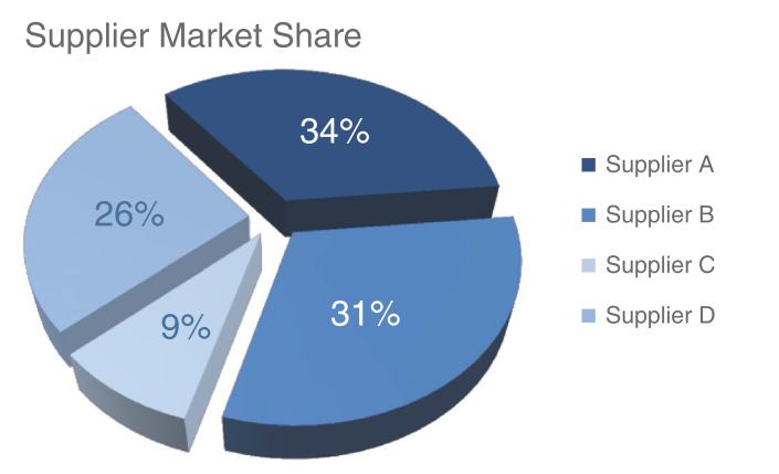 Biểu đồ tròn với thị phần của các nhà cung cấp.