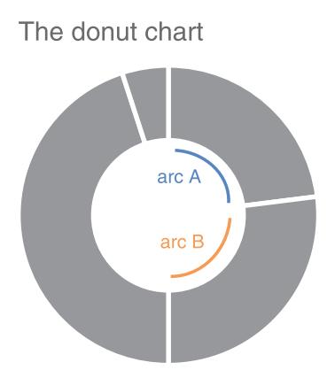 Biểu đồ bánh doughnut