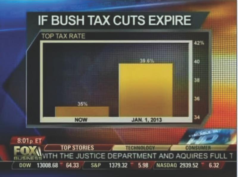 Biểu đồ thanh của Fox News