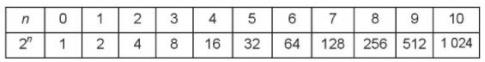 [Kết nối tri thức] Giải SBT toán 6 tập 1 bài 6: Lũy thừa với số mũ tự nhiên