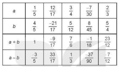 [KNTT] Giải SBT toán 6 bài 25: Phép cộng và phép trừ phân số
