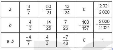 [KNTT] Giải SBT toán 6 bài 26: Phép nhân và phép chia phân số